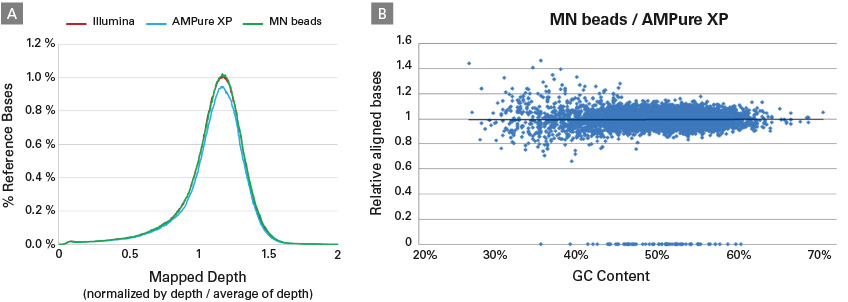 Comparison of sequencing data generated from NGS libraries prepared using size-selection beads from various providers