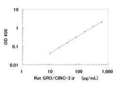 A typical standard curve obtained using the Rat GRO/CINC-2-alpha ELISA Kit