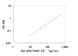 A typical standard curve obtained using the Rat GRO/CINC-2-beta ELISA Kit