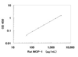 A typical standard curve obtained using the Rat MCP-1 ELISA Kit