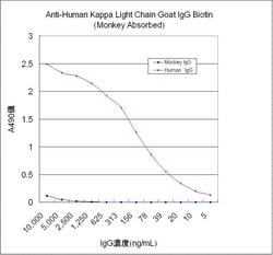 Competitive ELISA analysis using Anti-Human Kappa Light Chain Goat IgG Biotin Antibody