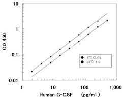 A typical standard curve obtained using the Human G-CSF ELISA Kit