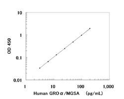 A typical standard curve obtained using the Human GRO-alpha/MGSA ELISA Kit
