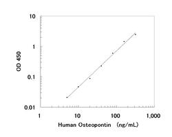 A typical standard curve obtained using the Human Osteopontin ELISA Kit
