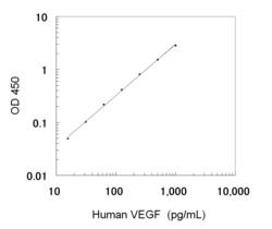 A typical standard curve obtained using the Human VEGF ELISA Kit