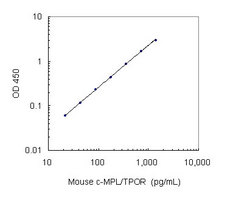 A typical standard curve obtained using the Mouse c-MPL/TPOR Assay Kit (Cat
