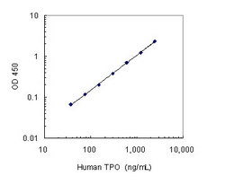 A typical standard curve obtained using the Human TPO Assay Kit (Cat