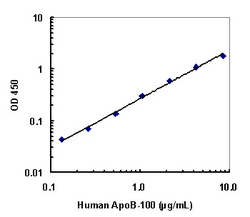 A typical standard curve obtained using the Human ApoB-100 ELISA Kit