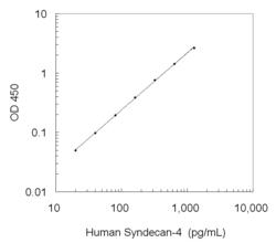 A typical standard curve obtained using the Human Syndecan-4 ELISA Kit