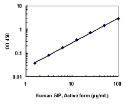 A typical standard curve obtained using the Human GIP, Active Form, ELISA Kit