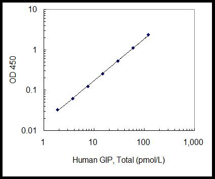 A typical standard curve obtained using the Human GIP, Total ELISA Kit