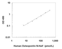 A typical standard curve obtained using the Human Osteopontin N-Half ELISA Kit