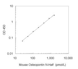 A typical standard curve obtained using the Mouse Osteopontin N-Half ELISA Kit