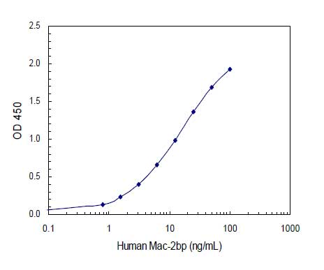 Standard curve generated using the human Mac-2 binding protein (Mac-2bp) ELISA kit