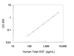 A typical standard curve obtained using the Human Total HGF ELISA Kit
