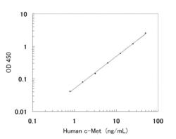 A typical standard curve obtained using the Human c-Met ELISA Kit
