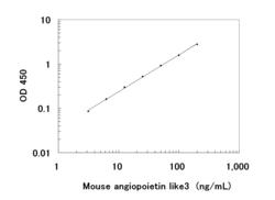 A typical standard curve obtained using the Mouse ANGPTL3 ELISA Kit