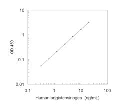 A typical standard curve obtained using the Human Angiotensinogen ELISA Kit