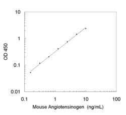 A typical standard curve obtained using the Mouse Total Angiotensinogen ELISA Kit
