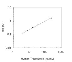 A typical standard curve obtained using the Human Thioredoxin ELISA Kit