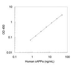 A typical standard curve obtained using the Human sAPP-alpha ELISA Kit