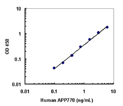 A typical standard curve obtained using the Human APP770 ELISA Kit