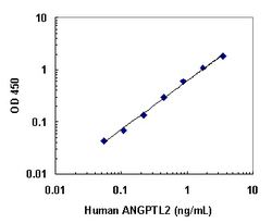 A typical standard curve obtained using the Human ANGPTL2 ELISA Kit