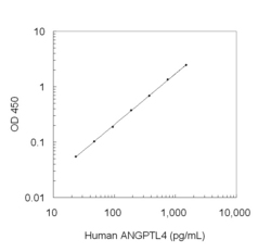 A typical standard curve obtained using the Human ANGPTL4 ELISA Kit