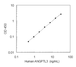 A typical standard curve obtained using the Human ANGPTL3 ELISA Kit
