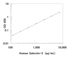 A typical standard curve obtained using the Human Galectin-3 ELISA Kit