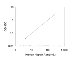A typical standard curve obtained using the Human Napsin A ELISA Kit