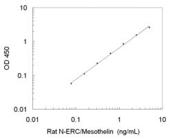 A typical standard curve obtained using the Rat N-ERC/Mesothelin ELISA Kit