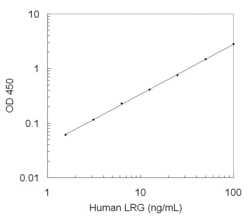 A typical standard curve obtained using the Human LRG1 ELISA Kit