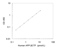 A typical standard curve obtained using the Human APP beta-CTF ELISA Kit