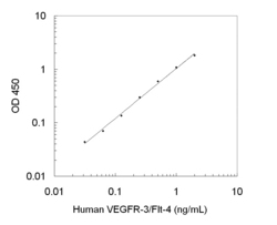 A typical standard curve obtained using the Human VEGFR-3/Flt-4 ELISA Kit