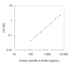 A typical standard curve obtained using the alpha-Klotho ELISA Kit
