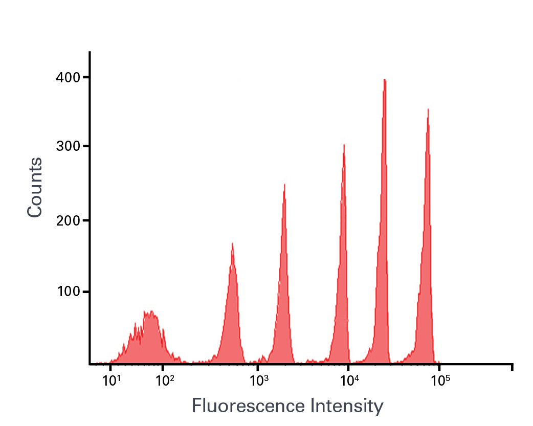 Flow cytometer analysis of mCherry Flow Cytometer Calibration Beads