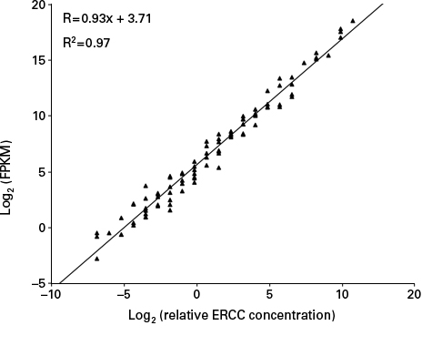High reproducibility with the SMARTer Stranded RNA-Seq Kit, confirmed by ERCC analysis
