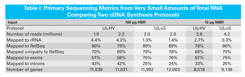 Comparison of sequencing metrics generated with either the SMARTer Ultra Low Input RNA for Illumina Sequencing kit (UL-HV) or the SMARTer Ultra Low Input RNA Kit for Sequencing - v3 (UL-v3)