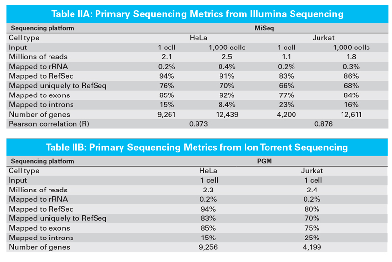 cDNA libraries were made from 1 or 1,000 cells (HeLa or Jurkat) using the SMARTer Ultra Low Input RNA Kit for Sequencing - v3 (UL-v3)
