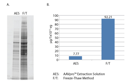 Comparison of AAV Extraction Solution with the freeze-thaw method