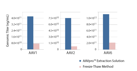 Extraction of serotype 1, 2, and 6 AAV particles