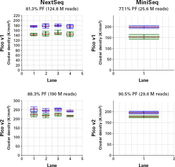 Improved sequencing performance with the SMARTer Stranded Total RNA-Seq Kit v2 - Pico Input Mammalian