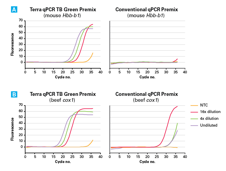 Real-time PCR with crude extracts—Terra qPCR Direct TB Green Premix versus a conventional 2X qPCR premix