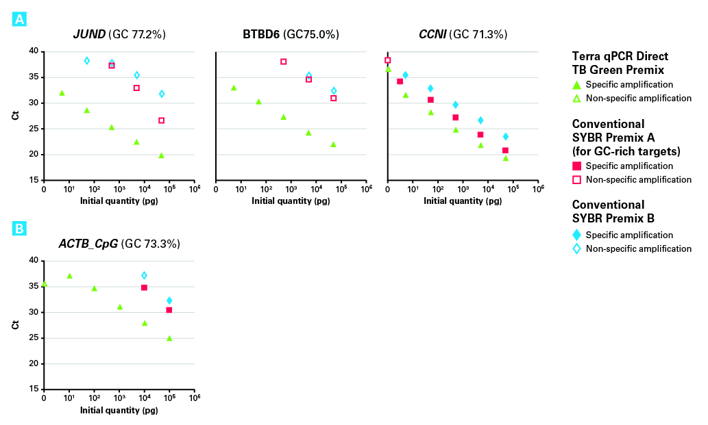 Real-time PCR of GC-rich targets—Terra qPCR Direct TB Green Premix versus conventional 2X qPCR premixes