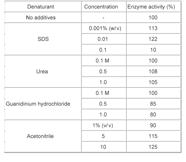 Effect of various denaturing agents on enzymatic activityEndoproteinase Asp-N (200 µg/mL) was treated with each denaturant at the indicated concentrationin 25 mM sodium phosphate buffer (pH 7