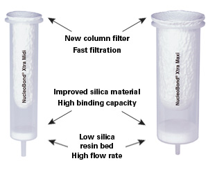 NucleoBond Xtra Columns: The enlarged columns lead to lower silica resin beds and enable faster flow of lysate and buffers through the columns, allowing for fast purification