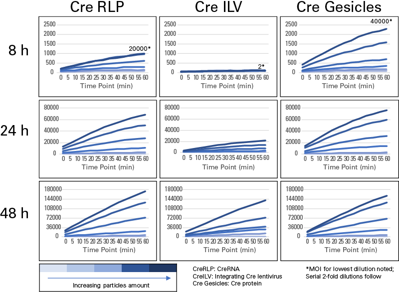 Kinetics of Cre recombinase activity compared for RLP-, lentivirus-, and gesicle-mediated delivery