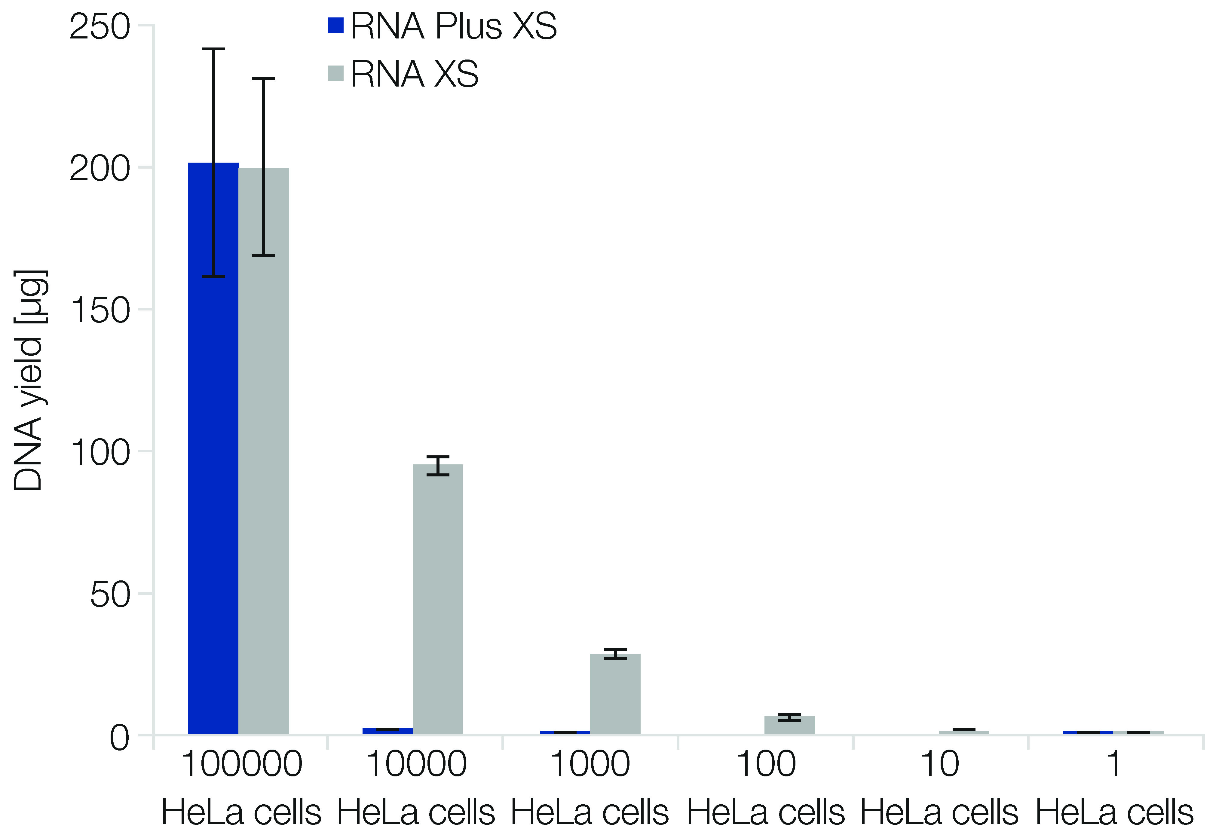 Efficient removal of genomic DNA contamination with NucleoSpin RNA Plus XS