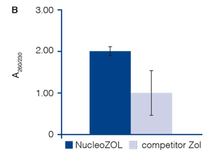 No phenol carryover is observed when isolating total RNA with NucleoZOL, unlike a leading competitor